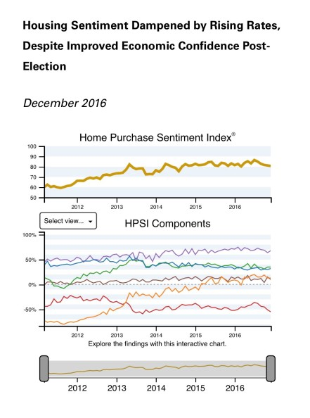 fannie-mae-purchase-sentiment