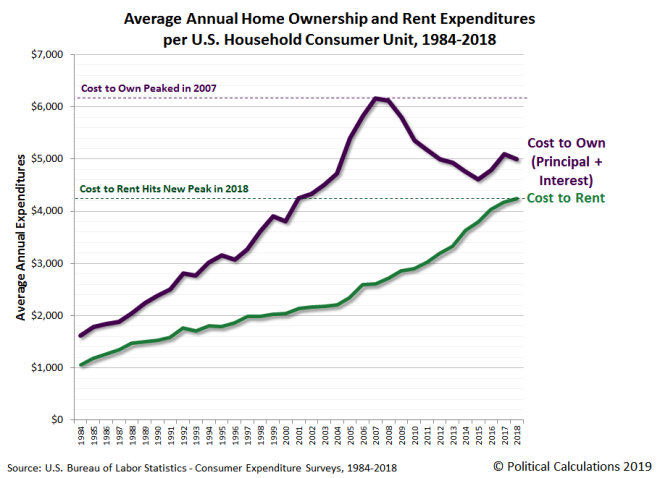 Average Annual Home Ownership and Rent Expenditures per U.S. Household Consumer Unit, 1984-2018