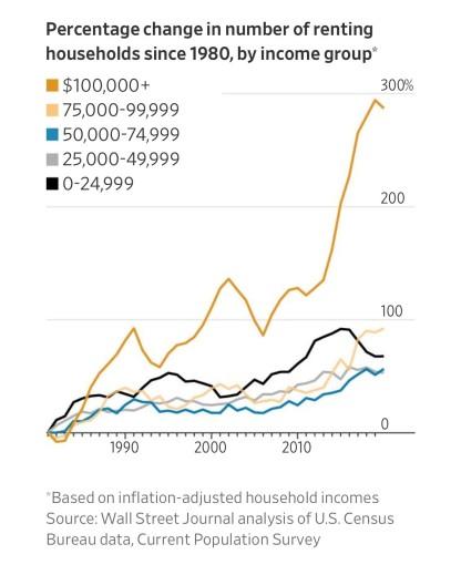 percentage change renting