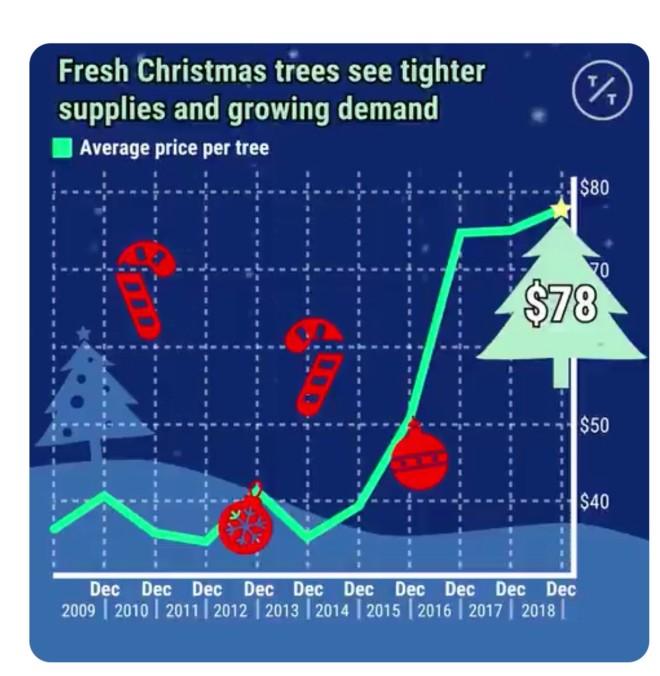 christmas tree inflation.jpg